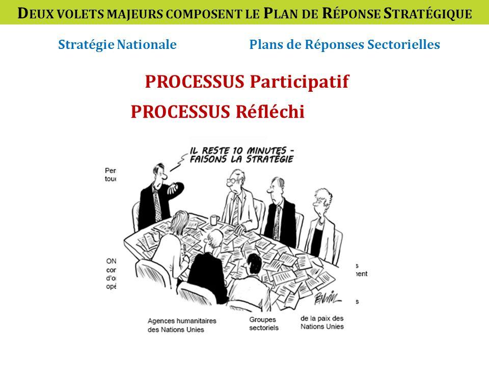 D EUX VOLETS MAJEURS COMPOSENT LE P LAN DE R ÉPONSE S TRATÉGIQUE PROCESSUS Participatif Stratégie NationalePlans de Réponses Sectorielles PROCESSUS Réfléchi