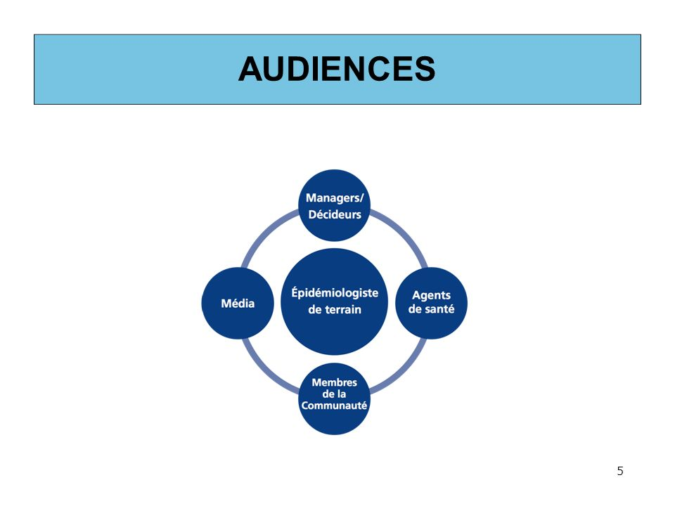 AUDIENCES 5