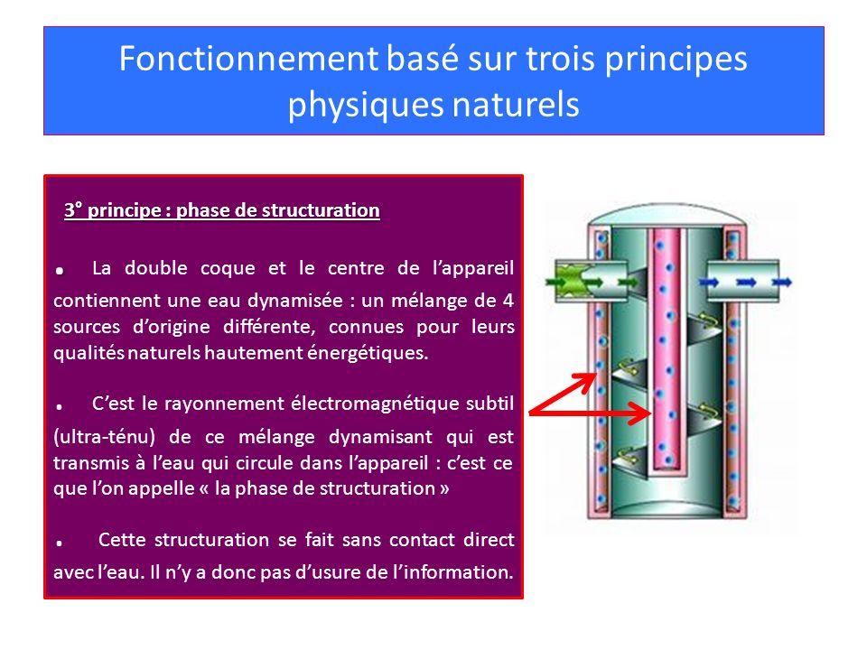 Fonctionnement basé sur trois principes physiques naturels 3° principe : phase de structuration.. La double coque et le centre de lappareil contiennen