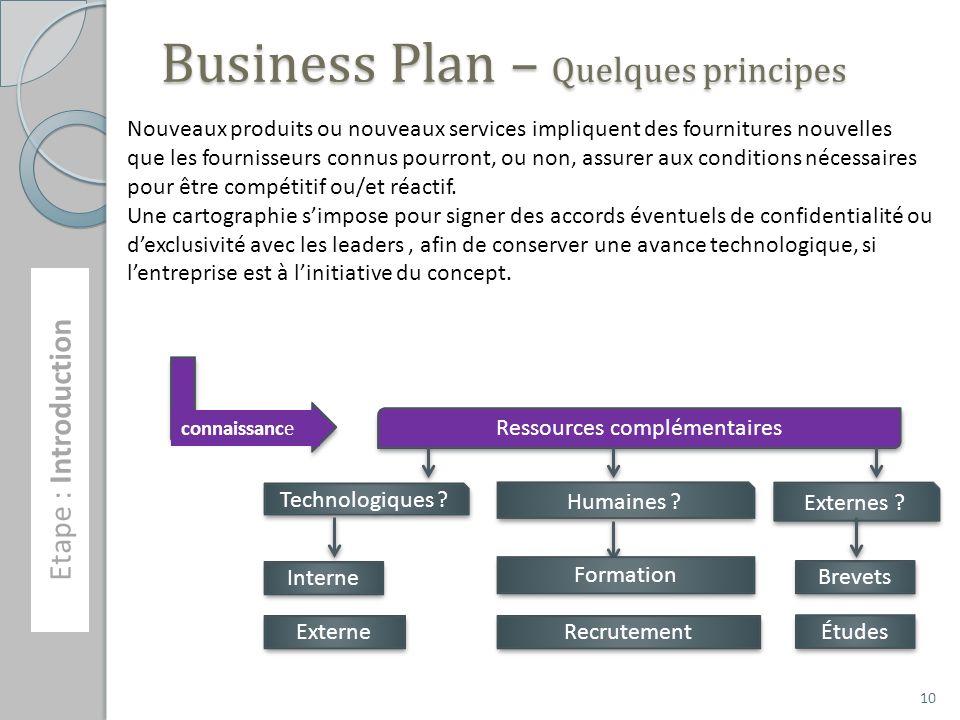 Business Plan – Quelques principes Etape : Introduction connaissance Ressources complémentaires Technologiques ? Interne Externe Humaines ? Formation
