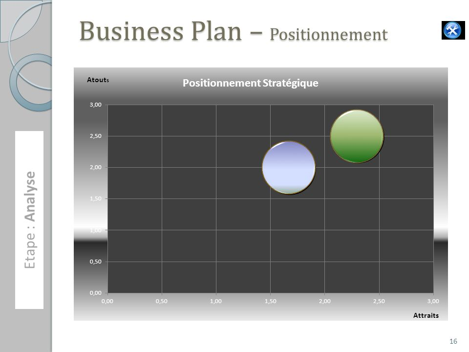 Business Plan – Positionnement Etape : Analyse 16