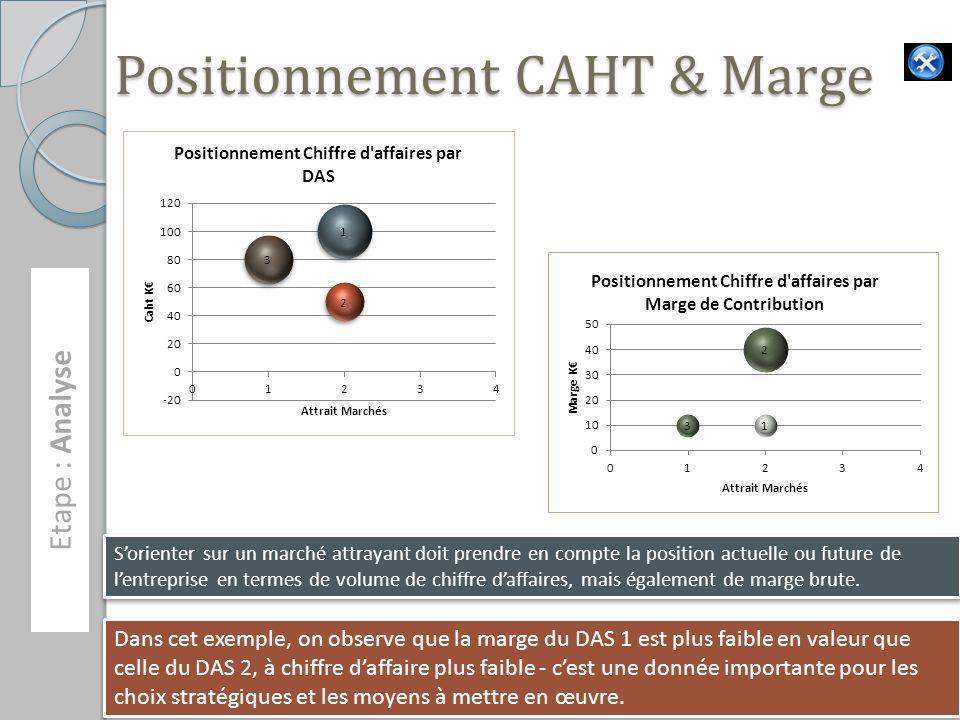 Etape : Analyse 17 Sorienter sur un marché attrayant doit prendre en compte la position actuelle ou future de lentreprise en termes de volume de chiffre daffaires, mais également de marge brute.