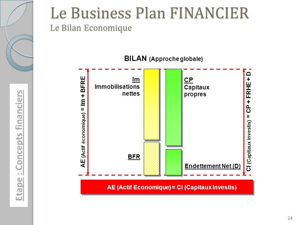 24 Le Business Plan FINANCIER Le Bilan Economique Endettement Net (D) BFR BILAN (Approche globale) CP Capitaux propres Im Immobilisations nettes AE (Actif économique) = Im + BFRE CI (Capitaux investis) = CP + FRHE + D AE (Actif Economique) = CI (Capitaux Investis) Etape : Concepts financiers