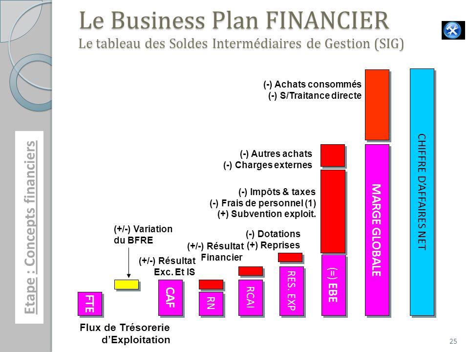 25 Le Business Plan FINANCIER Le tableau des Soldes Intermédiaires de Gestion (SIG) (=) EBE RES.