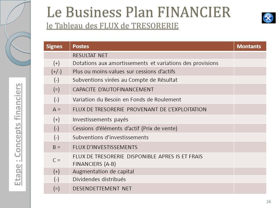 26 Le Business Plan FINANCIER le Tableau des FLUX de TRESORERIE SignesPostesMontants RESULTAT NET (+)Dotations aux amortissements et variations des pr