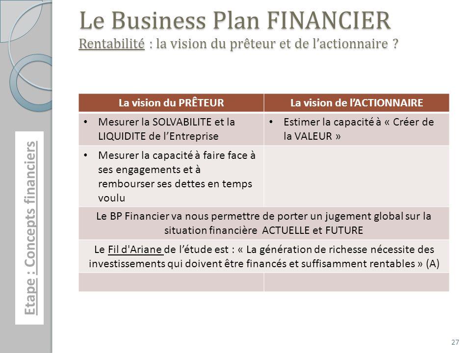27 Le Business Plan FINANCIER Rentabilité : la vision du prêteur et de lactionnaire ? La vision du PRÊTEURLa vision de lACTIONNAIRE Mesurer la SOLVABI