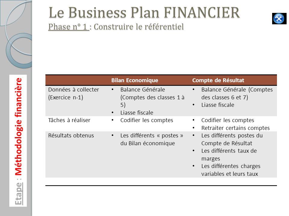 Etape : Méthodologie financière Le Business Plan FINANCIER Phase n° 1 : Construire le référentiel Bilan EconomiqueCompte de Résultat Données à collect