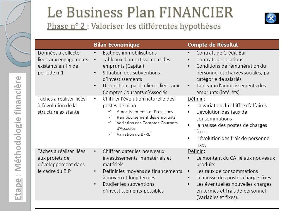 Le Business Plan FINANCIER Phase n° 2 : Valoriser les différentes hypothèses Bilan EconomiqueCompte de Résultat Données à collecter liées aux engageme