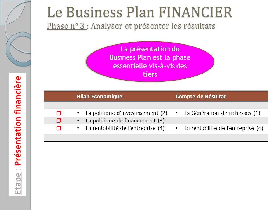 Etape : Présentation financière Le Business Plan FINANCIER Phase n° 3 : Analyser et présenter les résultats Bilan EconomiqueCompte de Résultat La politique dinvestissement (2) La Génération de richesses (1) La politique de financement (3) La rentabilité de lentreprise (4) La présentation du Business Plan est la phase essentielle vis-à-vis des tiers