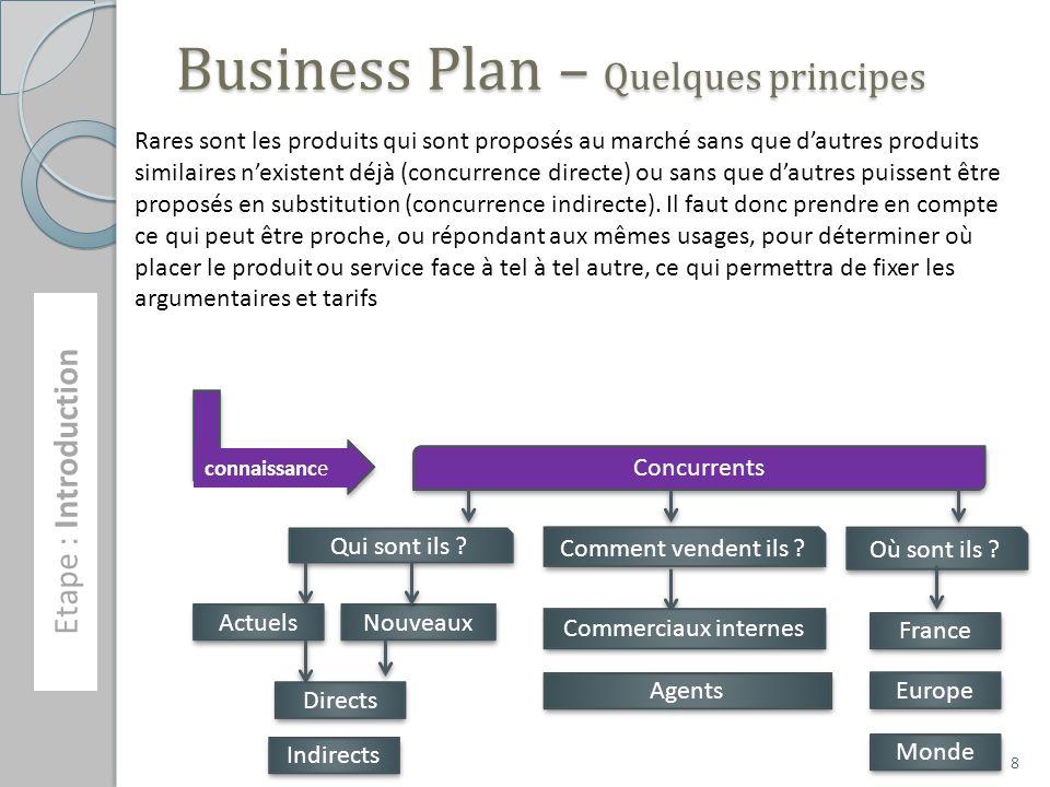 Business Plan – Quelques principes Etape : Introduction connaissance Concurrents Qui sont ils ? Actuels Nouveaux Directs Indirects Comment vendent ils