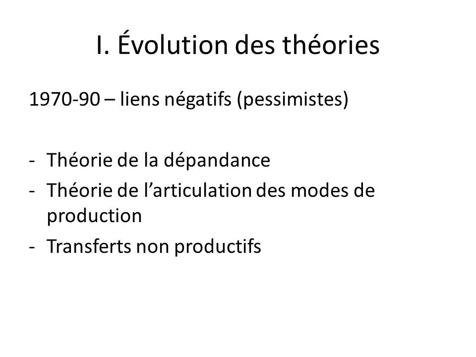 I. Évolution des théories 1970-90 – liens négatifs (pessimistes) -Théorie de la dépandance -Théorie de larticulation des modes de production -Transfer