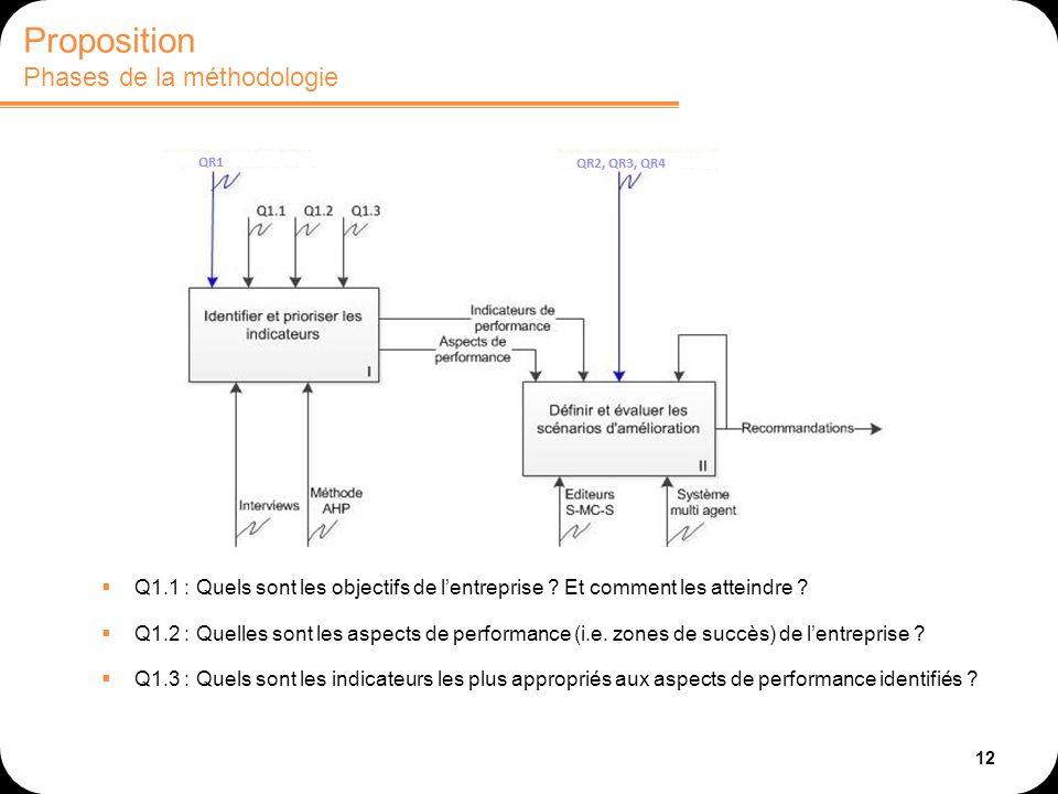 12 Q1.1 : Quels sont les objectifs de lentreprise ? Et comment les atteindre ? Q1.2 : Quelles sont les aspects de performance (i.e. zones de succès) d