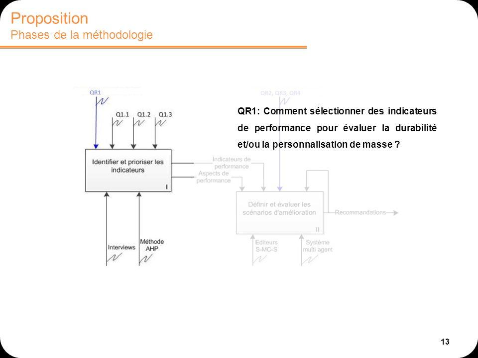 13 Proposition Phases de la méthodologie QR1: Comment sélectionner des indicateurs de performance pour évaluer la durabilité et/ou la personnalisation