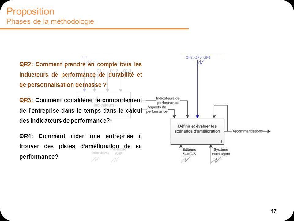 17 Proposition Phases de la méthodologie QR2: Comment prendre en compte tous les inducteurs de performance de durabilité et de personnalisation de mas