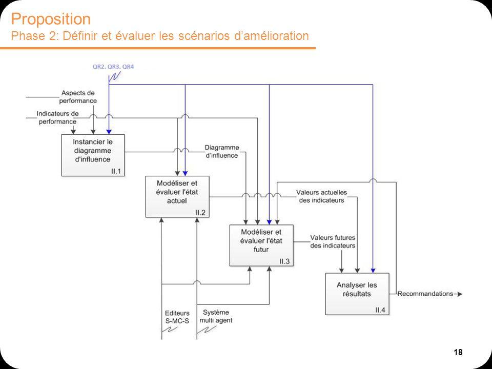 18 Proposition Phase 2: Définir et évaluer les scénarios damélioration