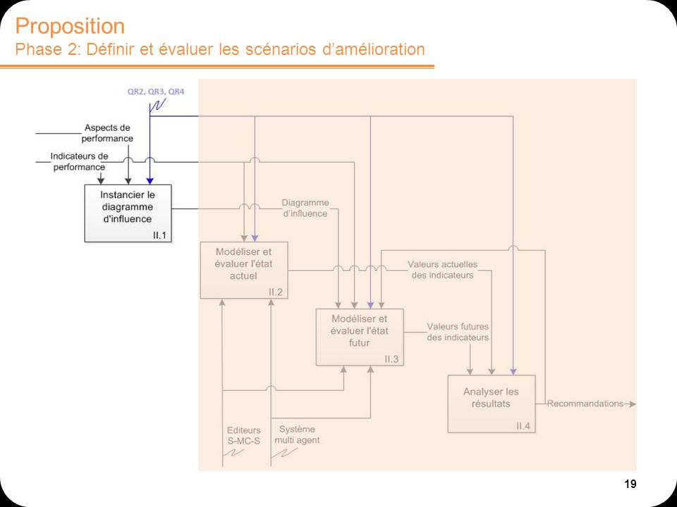 19 Proposition Phase 2: Définir et évaluer les scénarios damélioration