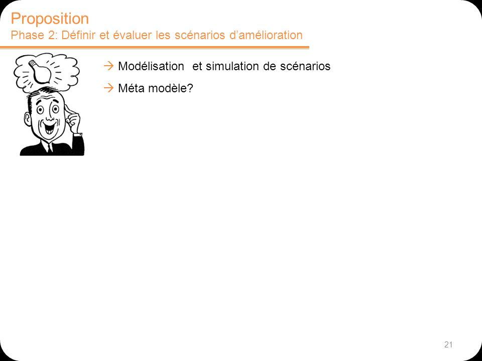 21 Proposition Phase 2: Définir et évaluer les scénarios damélioration Modélisation et simulation de scénarios Méta modèle?