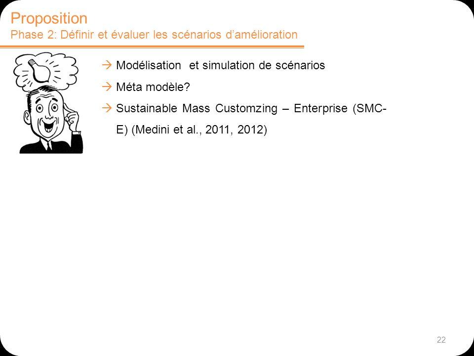 22 Proposition Phase 2: Définir et évaluer les scénarios damélioration Modélisation et simulation de scénarios Méta modèle? Sustainable Mass Customzin