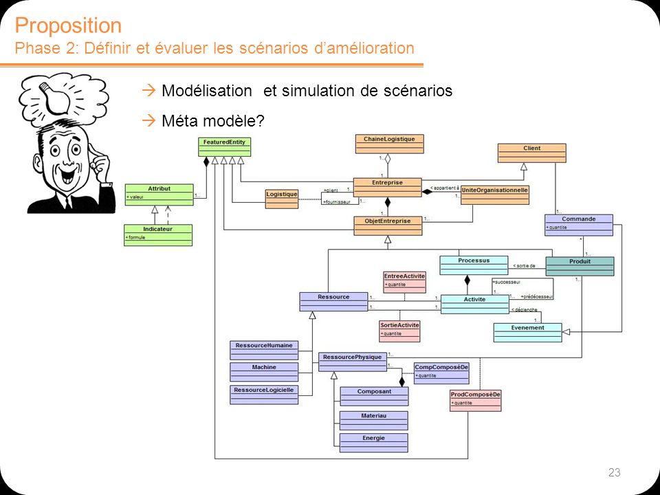 23 Proposition Phase 2: Définir et évaluer les scénarios damélioration Modélisation et simulation de scénarios Méta modèle?