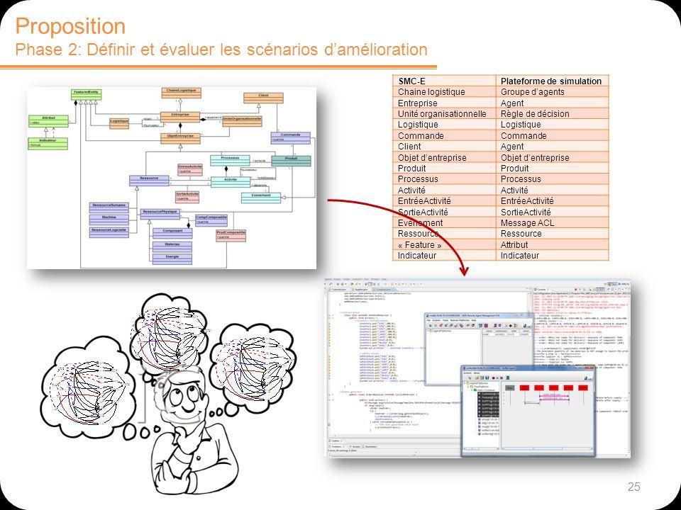 25 Proposition Phase 2: Définir et évaluer les scénarios damélioration SMC-EPlateforme de simulation Chaine logistiqueGroupe dagents EntrepriseAgent U