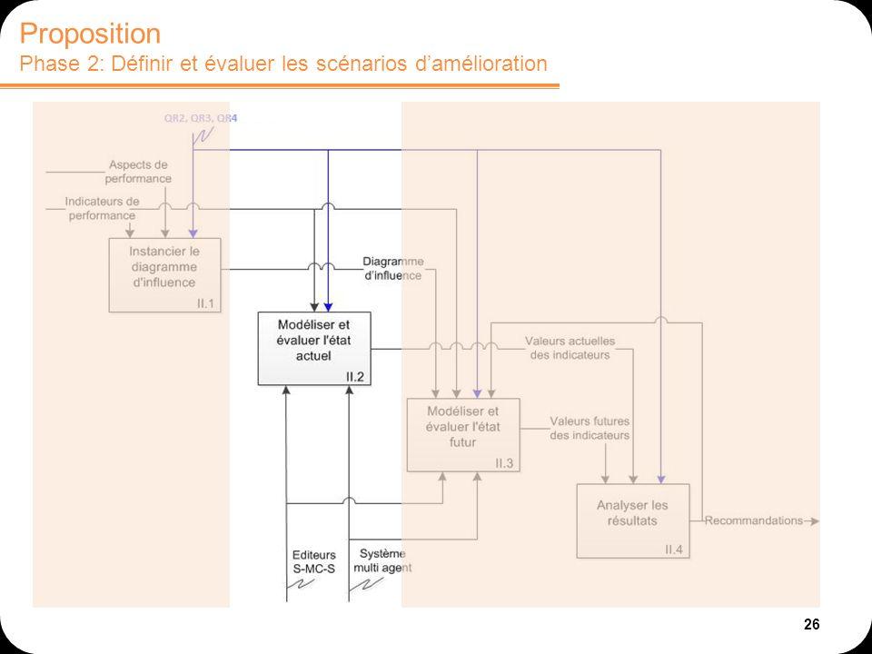 26 Proposition Phase 2: Définir et évaluer les scénarios damélioration