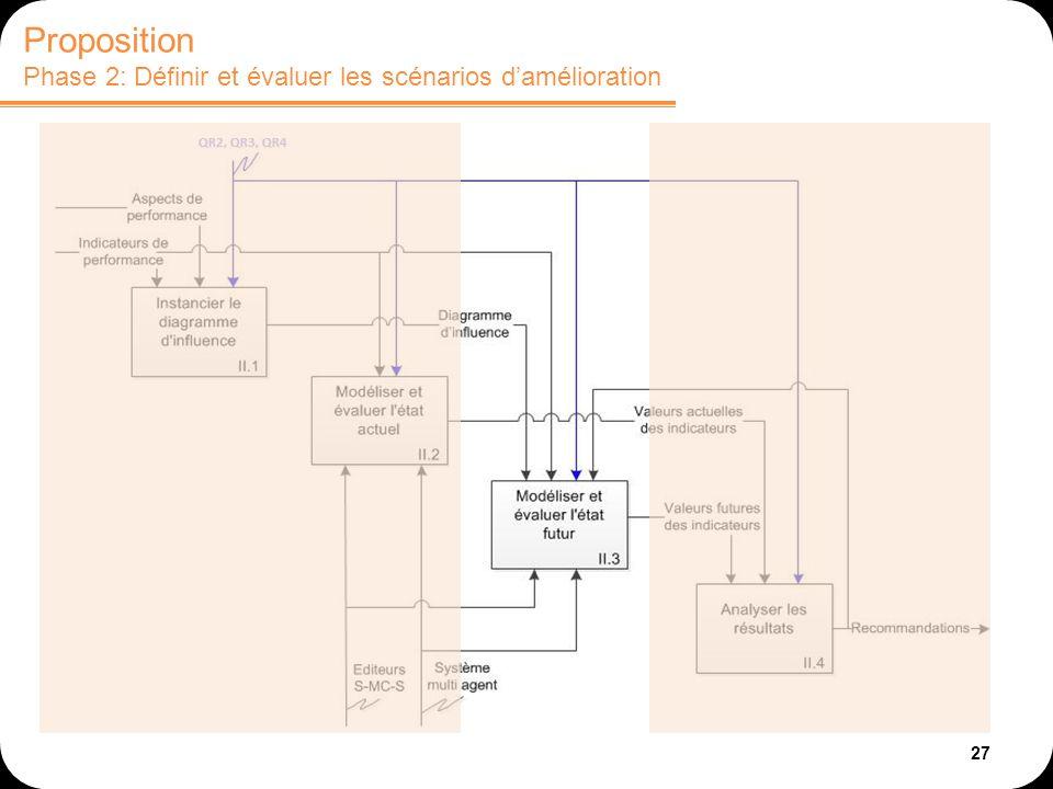 27 Proposition Phase 2: Définir et évaluer les scénarios damélioration