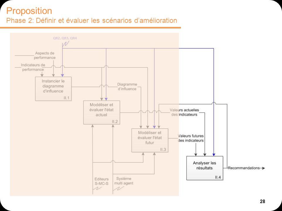 28 Proposition Phase 2: Définir et évaluer les scénarios damélioration