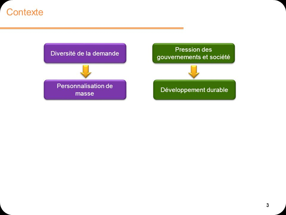 3 Contexte Diversité de la demande Pression des gouvernements et société Personnalisation de masse Développement durable