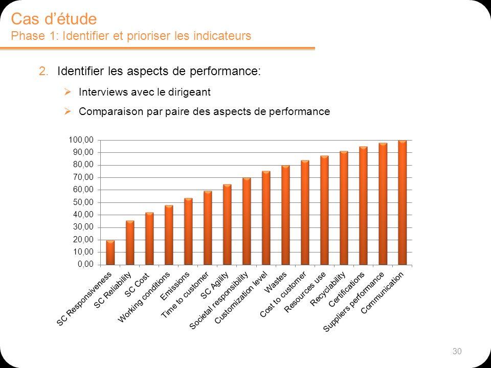 30 Cas détude Phase 1: Identifier et prioriser les indicateurs 2.Identifier les aspects de performance: Interviews avec le dirigeant Comparaison par p