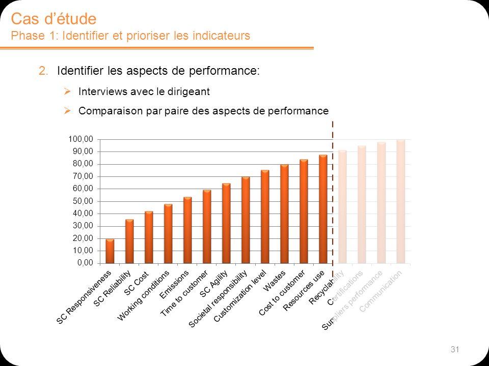 31 Cas détude Phase 1: Identifier et prioriser les indicateurs 2.Identifier les aspects de performance: Interviews avec le dirigeant Comparaison par paire des aspects de performance