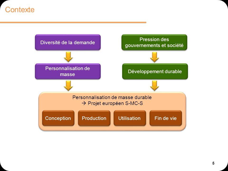 5 Contexte Conception Production Utilisation Fin de vie Personnalisation de masse durable Projet européen S-MC-S Diversité de la demande Pression des gouvernements et société Personnalisation de masse Développement durable