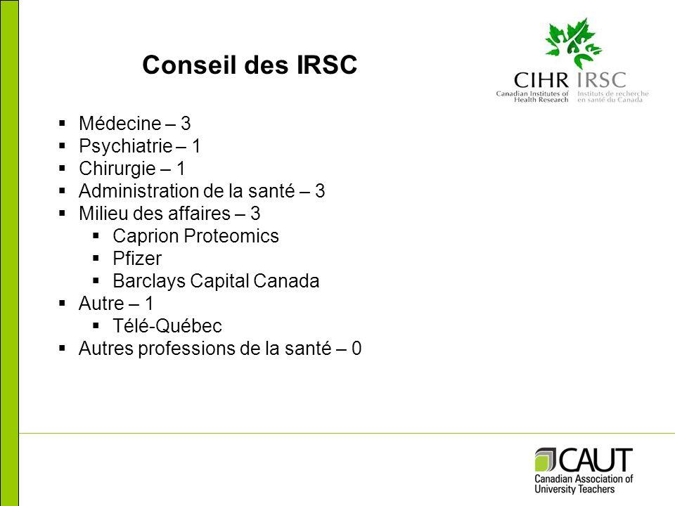 Conseil des IRSC Médecine – 3 Psychiatrie – 1 Chirurgie – 1 Administration de la santé – 3 Milieu des affaires – 3 Caprion Proteomics Pfizer Barclays Capital Canada Autre – 1 Télé-Québec Autres professions de la santé – 0