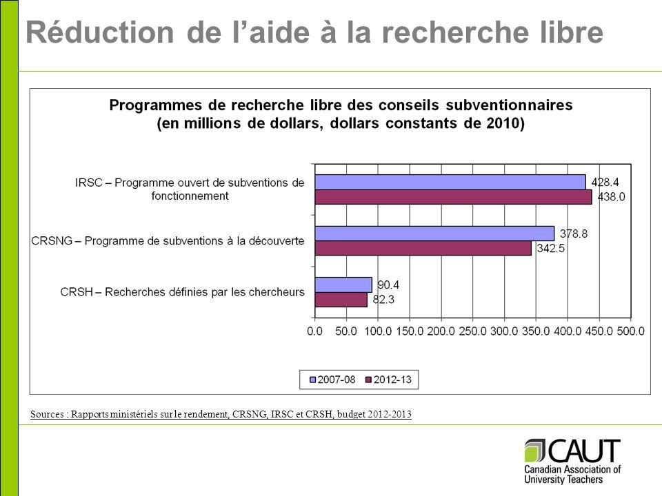 Réduction de laide à la recherche libre Sources : Rapports ministériels sur le rendement, CRSNG, IRSC et CRSH, budget 2012-2013