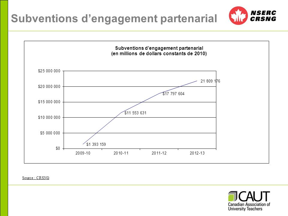 Subventions dengagement partenarial Source : CRSNG