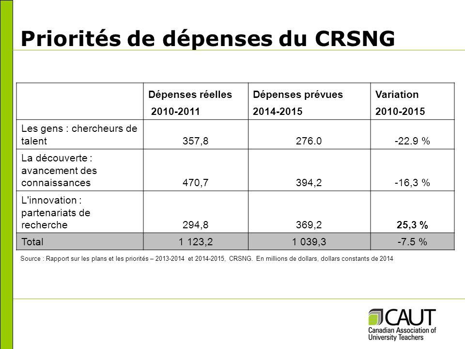 Priorités de dépenses du CRSNG Dépenses réellesDépenses prévuesVariation 2010-20112014-20152010-2015 Les gens : chercheurs de talent357,8276.0-22.9 % La découverte : avancement des connaissances470,7394,2-16,3 % L innovation : partenariats de recherche294,8369,225,3 % Total1 123,21 039,3-7.5 % Source : Rapport sur les plans et les priorités – 2013-2014 et 2014-2015, CRSNG.