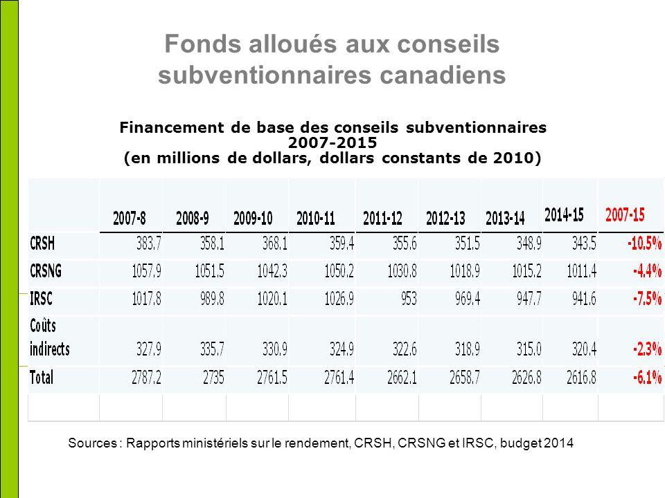 Fonds alloués aux conseils subventionnaires canadiens Financement de base des conseils subventionnaires 2007-2015 (en millions de dollars, dollars constants de 2010) Sources : Rapports ministériels sur le rendement, CRSH, CRSNG et IRSC, budget 2014