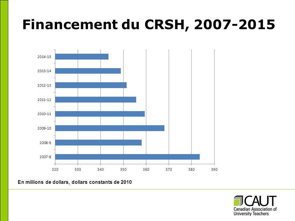Financement du CRSNG, 2007-2015 En millions de dollars, dollars constants de 2010