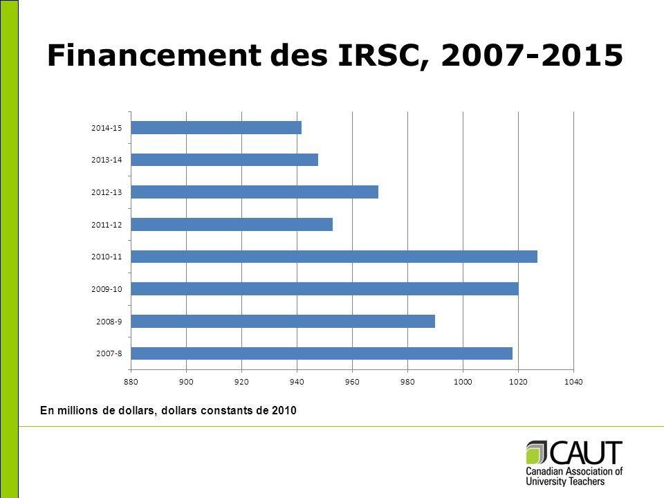 Diminution des taux de réussite Résultats des concours des conseils subventionnaires2006-20072013-2014 Fonds disponibles Fonds alloués Fonds disponibles Fonds alloués CRSH - Subventions ordinaires de recherche/Subventions Savoir80 %40 %65 %21 % CRSNG - Subventions à la découverte -73 %-59 % IRSC - Programme ouvert de subventions de fonctionnement66 %21 %73 %16 % Sources : CRSH, CRSNG et IRSC