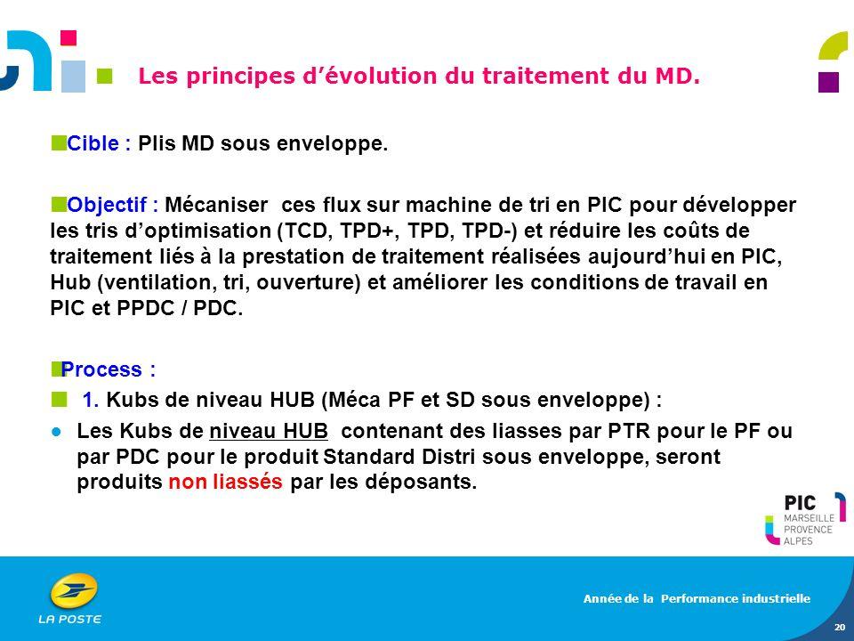20 Cible : Plis MD sous enveloppe. Objectif : Mécaniser ces flux sur machine de tri en PIC pour développer les tris doptimisation (TCD, TPD+, TPD, TPD