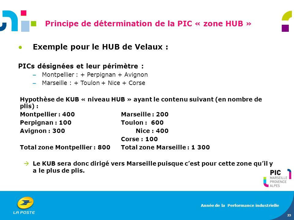 23 Principe de détermination de la PIC « zone HUB » Exemple pour le HUB de Velaux : PICs désignées et leur périmètre : – Montpellier : + Perpignan + A