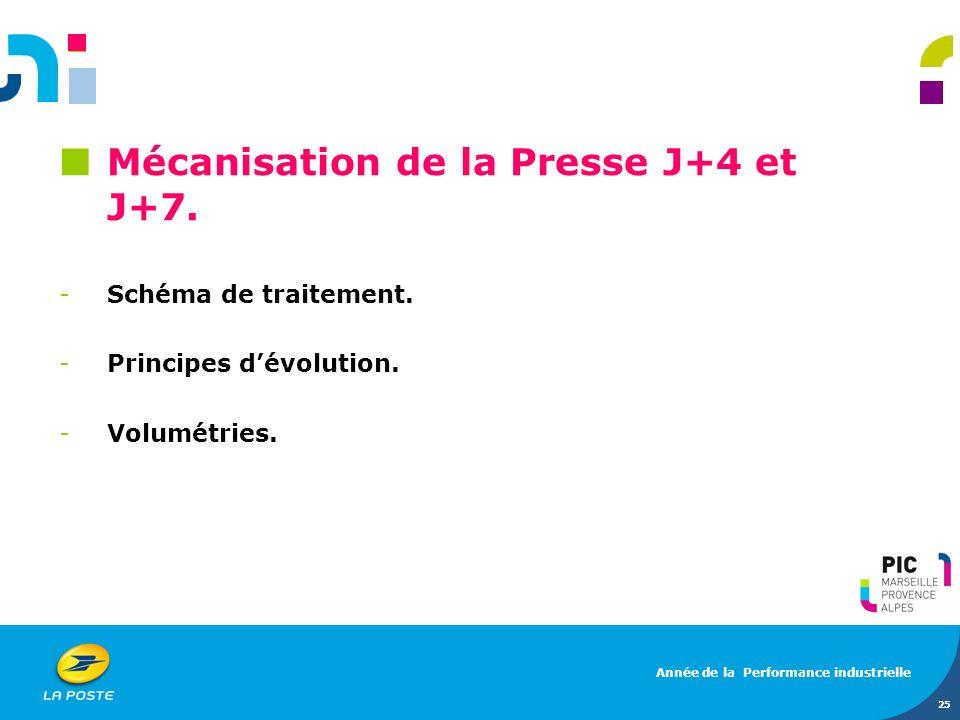 Mécanisation de la Presse J+4 et J+7. -Schéma de traitement. -Principes dévolution. -Volumétries. 25 Année de la Performance industrielle