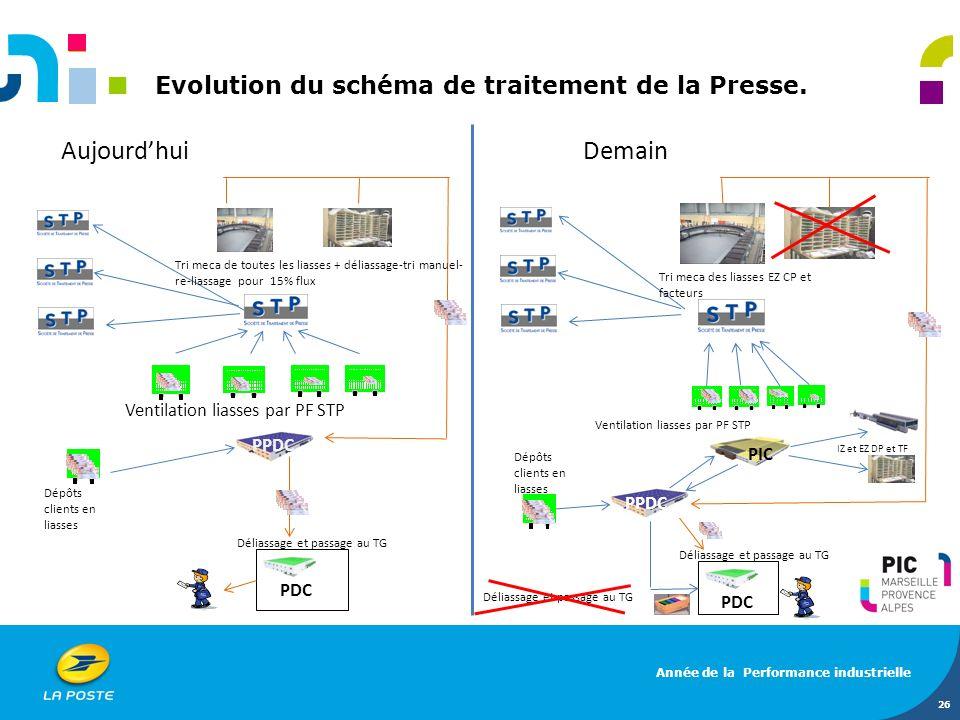 Evolution du schéma de traitement de la Presse. 26 Aujourdhui Demain Dépôts clients en liasses PPDC Ventilation liasses par PF STP PDC Tri meca de tou