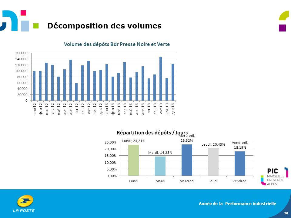 Décomposition des volumes 30 Année de la Performance industrielle