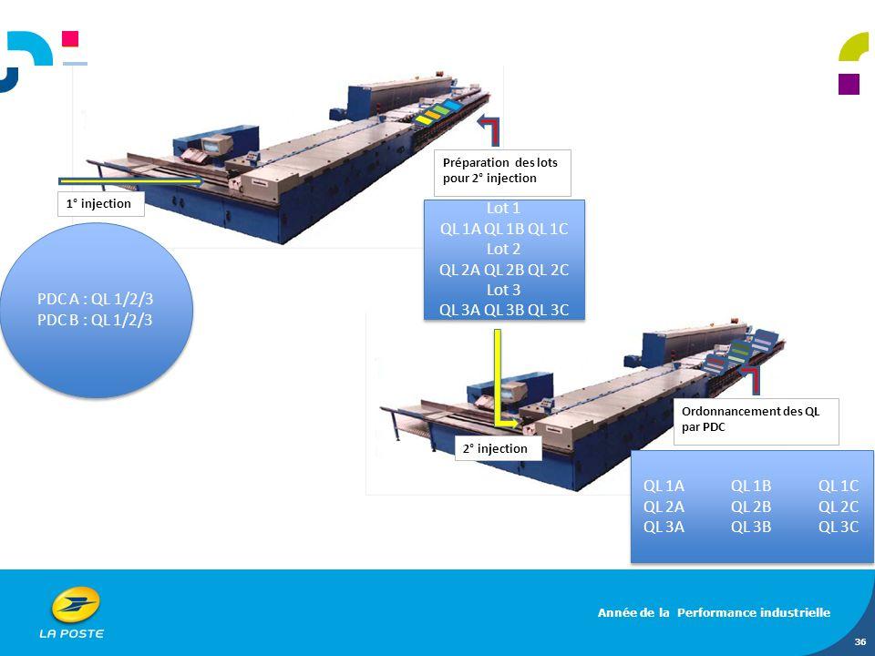 36 1° injection Préparation des lots pour 2° injection 2° injection Ordonnancement des QL par PDC PDC A : QL 1/2/3 PDC B : QL 1/2/3 PDC A : QL 1/2/3 P