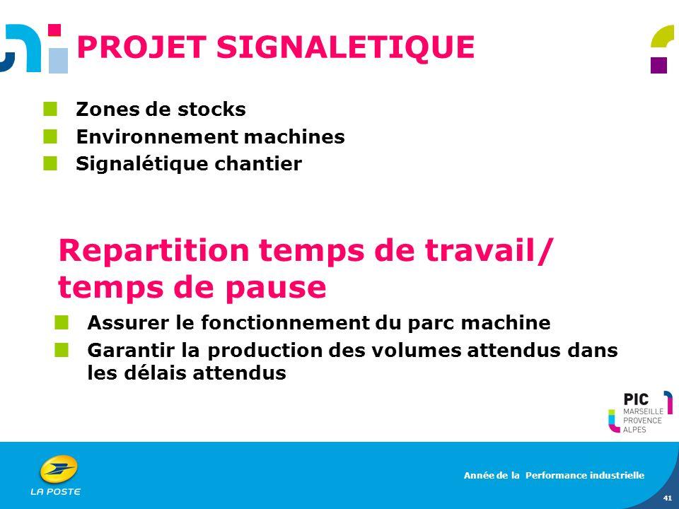 Zones de stocks Environnement machines Signalétique chantier 41 PROJET SIGNALETIQUE Année de la Performance industrielle Repartition temps de travail/