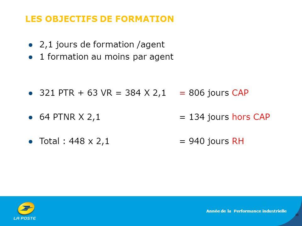 LES OBJECTIFS DE FORMATION 2,1 jours de formation /agent 1 formation au moins par agent 321 PTR + 63 VR = 384 X 2,1 = 806 jours CAP 64 PTNR X 2,1 = 13