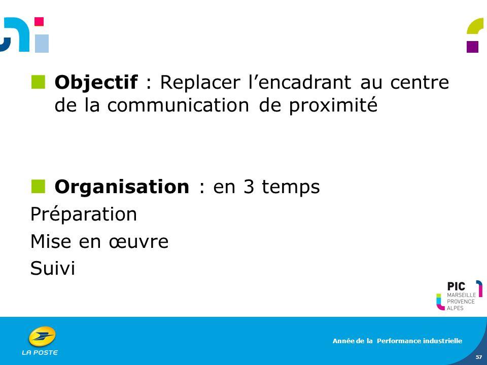 Objectif : Replacer lencadrant au centre de la communication de proximité Organisation : en 3 temps Préparation Mise en œuvre Suivi 57 Année de la Per