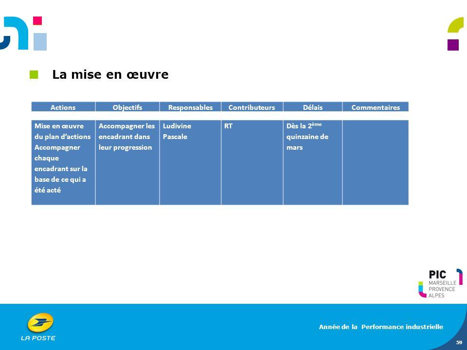 La mise en œuvre 59 ActionsObjectifsResponsablesContributeursDélaisCommentaires Mise en œuvre du plan dactions Accompagner chaque encadrant sur la bas
