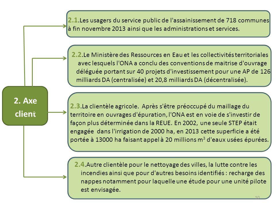 2.1.Les usagers du service public de l'assainissement de 718 communes à fin novembre 2013 ainsi que les administrations et services. 2.2.Le Ministère