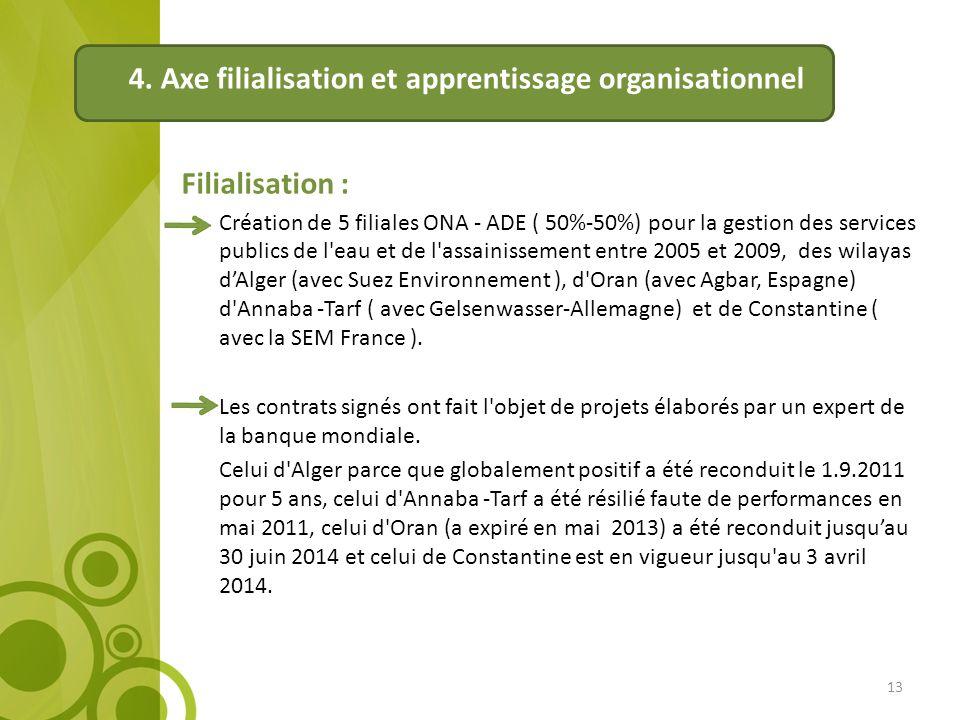 4. Axe filialisation et apprentissage organisationnel Filialisation : Création de 5 filiales ONA - ADE ( 50%-50%) pour la gestion des services publics